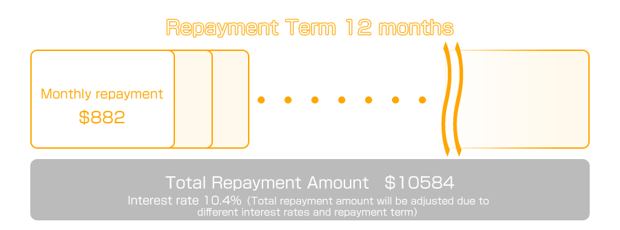Interest rate 41.72%、Repayment Term 12 months Monthly repayment $5167 Total Repayment Amount $62004 (Total repayment amount will be adjusted due to different interest rates and repayment term)
